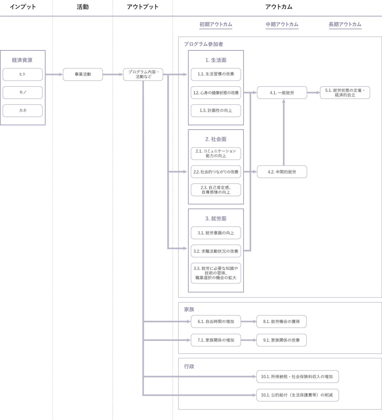 図表 1:ロジック・モデルの例(就労支援事業の場合)
