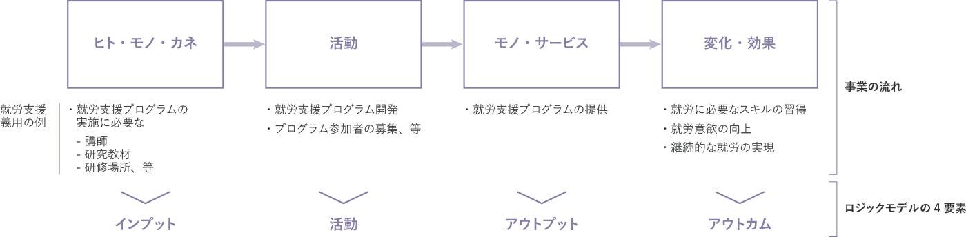 図表 2:事業の流れ(就労支援事業の例)に沿ったロジック・モデルの構成要素