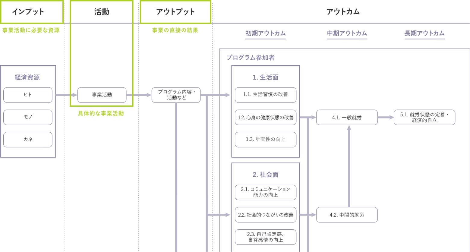 図表 6:ロジックモデルの例(就労支援事業の場合)~インプット、活動、アウトプットの設定について~
