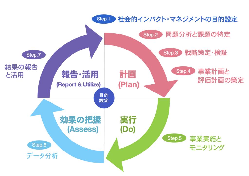 図表13:社会的インパクト・マネジメントの実践ステップ