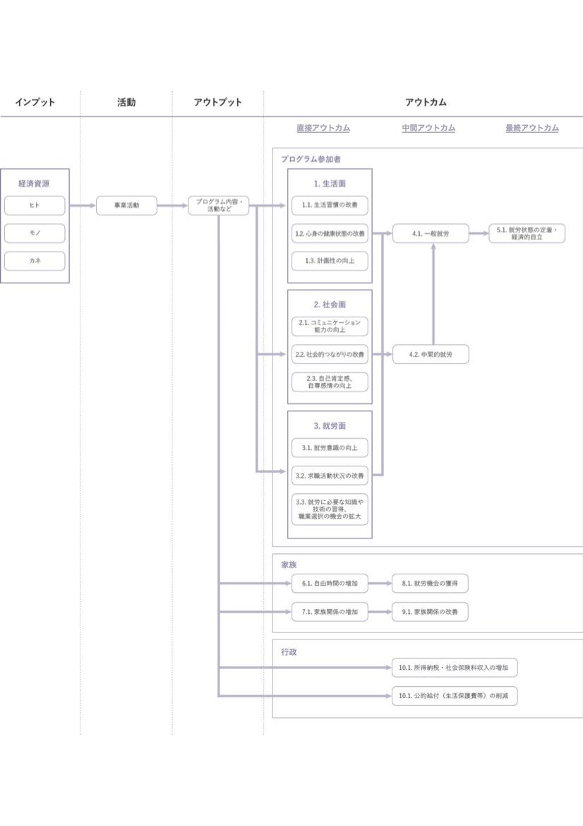 図表 2:ロジック・モデルの例(就労支援事業の場合)
