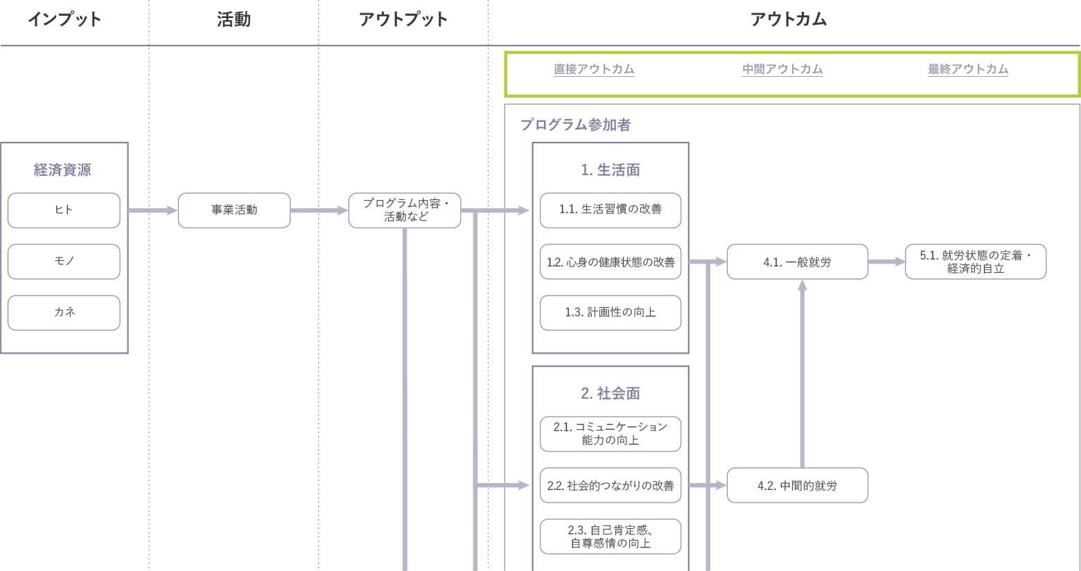 図表 4:ロジックモデルの例(就労支援事業の場合)~アウトカムの段階付けについて~